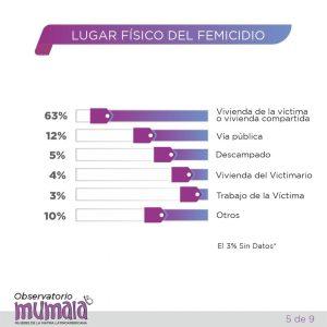 160 femicidios